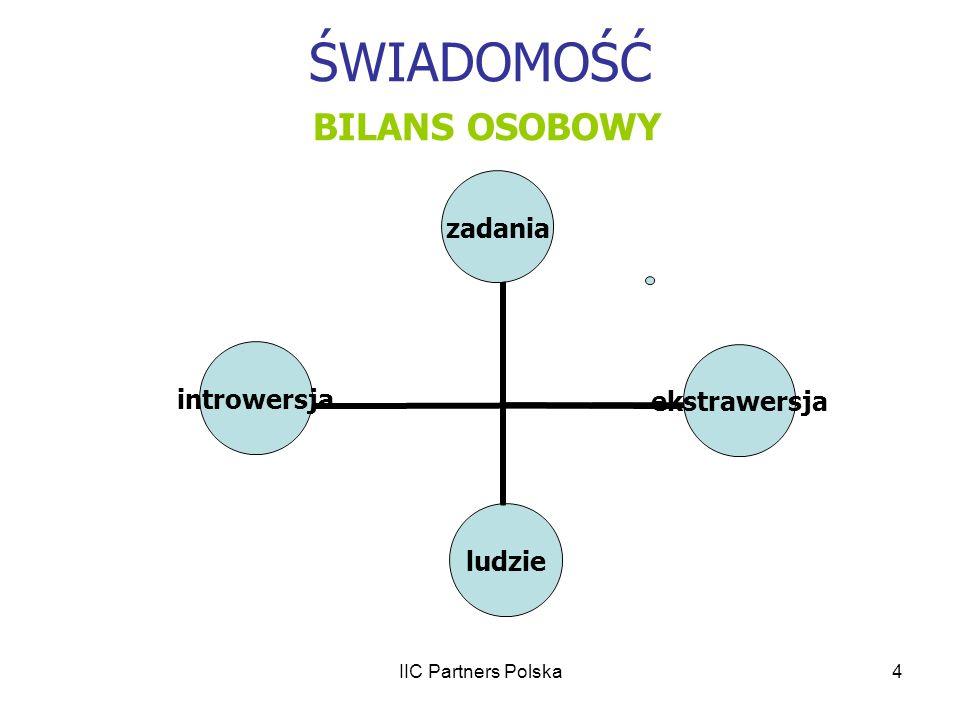 IIC Partners Polska5 ŚWIADOMOŚĆ BILANS ZAWODOWY KOMPETENCJE / KWALIFIKACJE mam powinienem mieć
