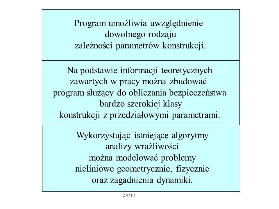 29/41 Program umożliwia uwzględnienie dowolnego rodzaju zależności parametrów konstrukcji.