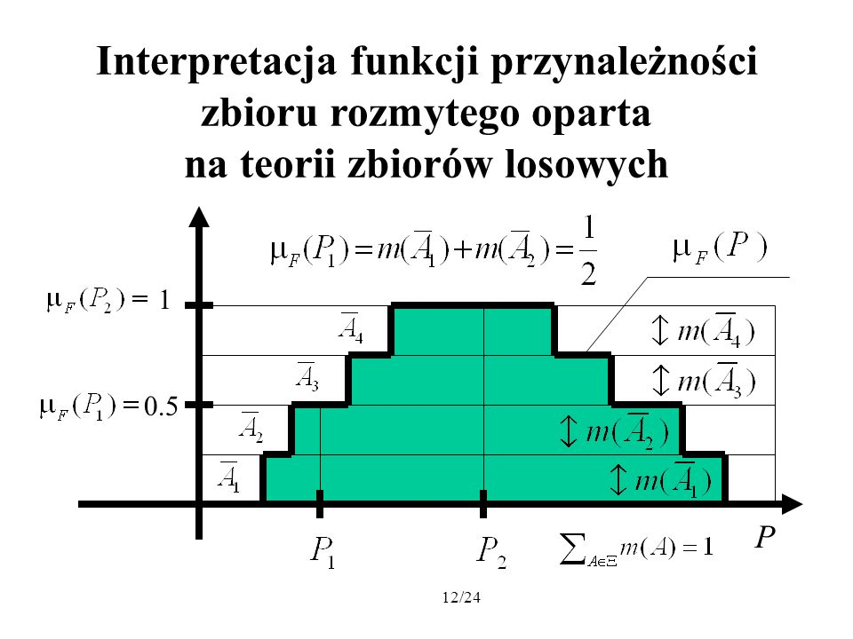 12/24 Interpretacja funkcji przynależności zbioru rozmytego oparta na teorii zbiorów losowych P 1 0.5