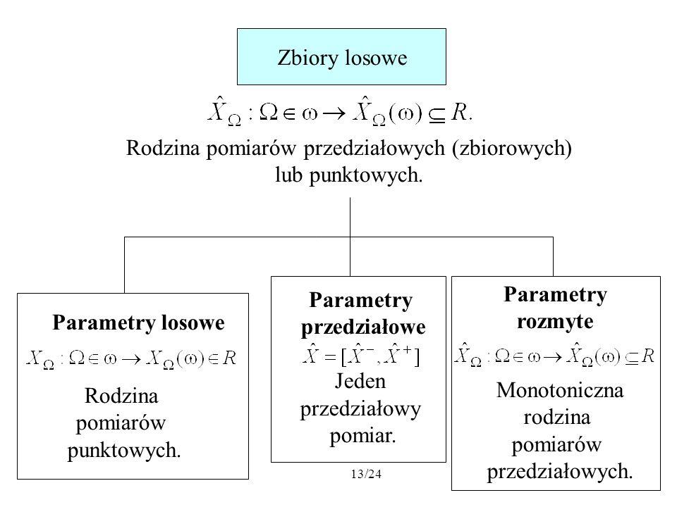 13/24 Zbiory losowe Parametry losowe Parametry przedziałowe Jeden przedziałowy pomiar. Rodzina pomiarów punktowych. Parametry rozmyte Monotoniczna rod