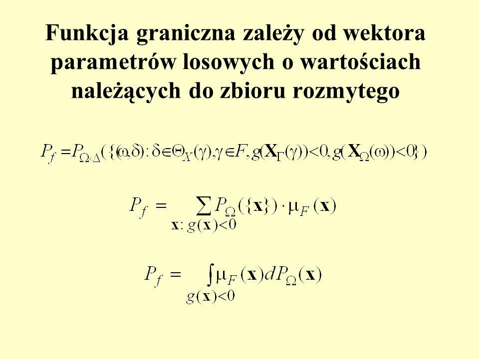 Funkcja graniczna zależy od wektora parametrów losowych o wartościach należących do zbioru rozmytego