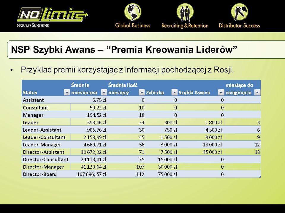 Przykład premii korzystając z informacji pochodzącej z Rosji. NSP Szybki Awans – Premia Kreowania Liderów