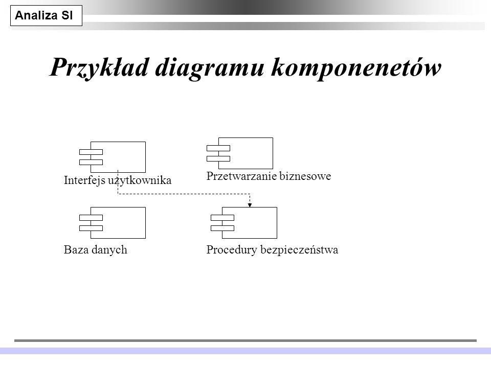 Analiza SI JM 11 Przykład diagramu komponenetów Interfejs użytkownika Przetwarzanie biznesowe Procedury bezpieczeństwaBaza danych