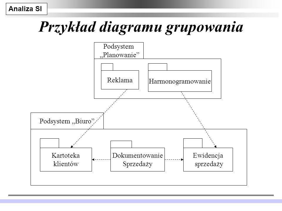 Analiza SI JM 12 Przykład diagramu grupowania Podsystem Biuro Podsystem Planowanie Reklama Harmonogramowanie Kartoteka klientów Dokumentowanie Sprzedaży Ewidencja sprzedaży