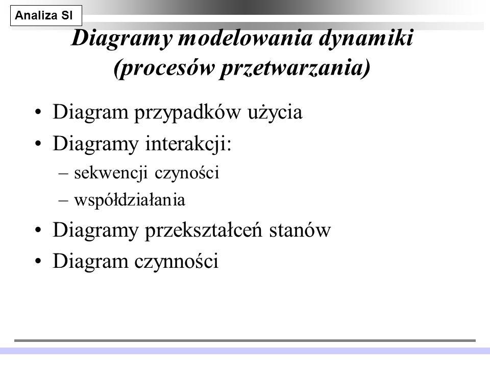 Analiza SI JM 13 Diagramy modelowania dynamiki (procesów przetwarzania) Diagram przypadków użycia Diagramy interakcji: –sekwencji czyności –współdziałania Diagramy przekształceń stanów Diagram czynności