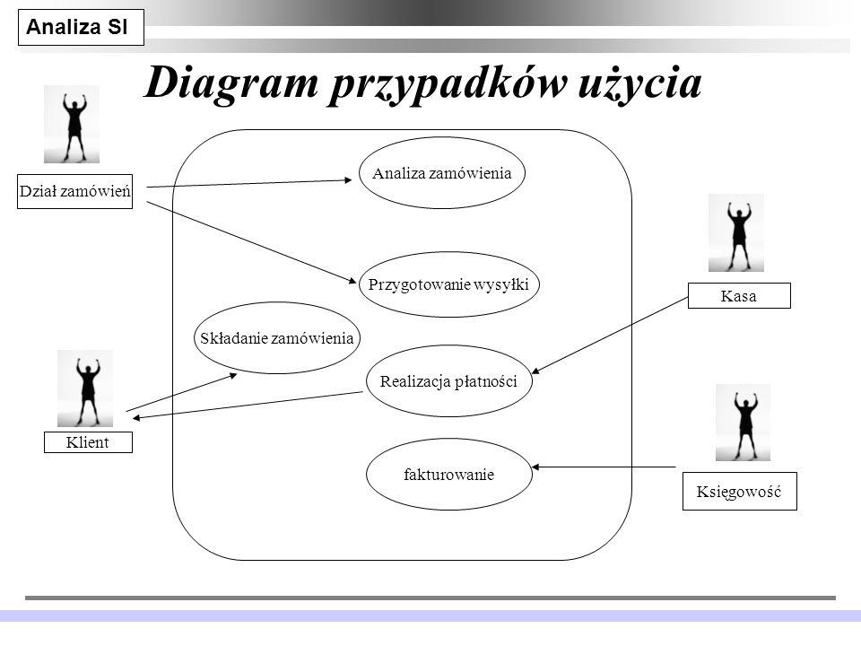 Analiza SI JM 14 Diagram przypadków użycia Analiza zamówienia Składanie zamówienia Realizacja płatności Przygotowanie wysyłki fakturowanie Klient Dział zamówień Księgowość Kasa