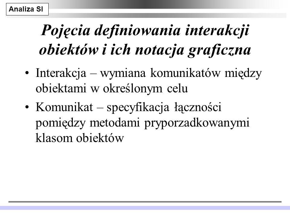 Analiza SI JM 18 Pojęcia definiowania interakcji obiektów i ich notacja graficzna Interakcja – wymiana komunikatów między obiektami w określonym celu Komunikat – specyfikacja łączności pomiędzy metodami pryporzadkowanymi klasom obiektów