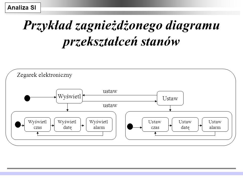 Analiza SI JM 24 Przykład zagnieżdżonego diagramu przekształceń stanów Wyświetl Ustaw Wyświetl czas Wyświetl datę Wyświetl alarm Ustaw czas Ustaw datę Ustaw alarm ustaw Zegarek elektroniczny