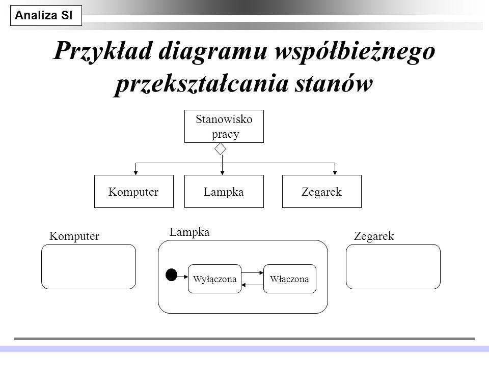 Analiza SI JM 25 Przykład diagramu współbieżnego przekształcania stanów Stanowisko pracy ZegarekLampkaKomputer WyłączonaWłączona Lampka KomputerZegarek