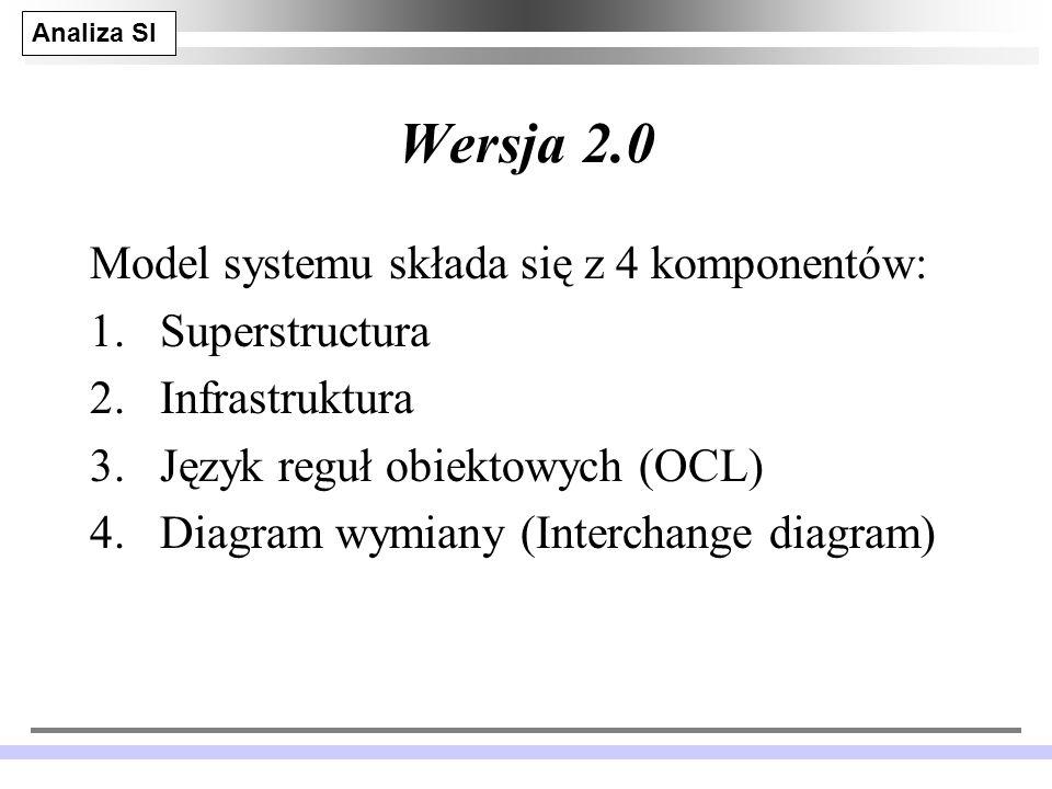 Analiza SI JM 28 Wersja 2.0 Model systemu składa się z 4 komponentów: 1.Superstructura 2.Infrastruktura 3.Język reguł obiektowych (OCL) 4.Diagram wymiany (Interchange diagram)
