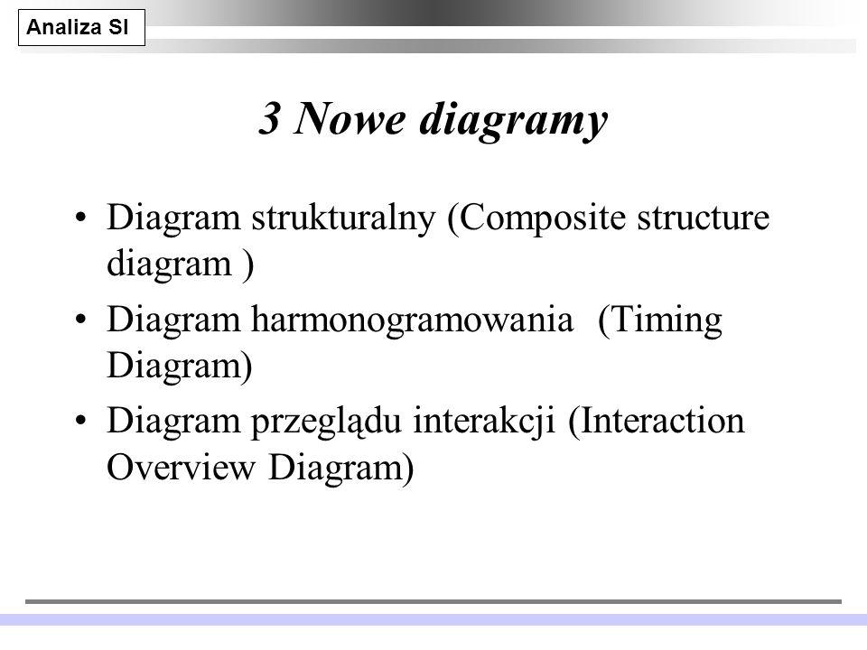 Analiza SI JM 29 3 Nowe diagramy Diagram strukturalny (Composite structure diagram ) Diagram harmonogramowania (Timing Diagram) Diagram przeglądu interakcji (Interaction Overview Diagram)