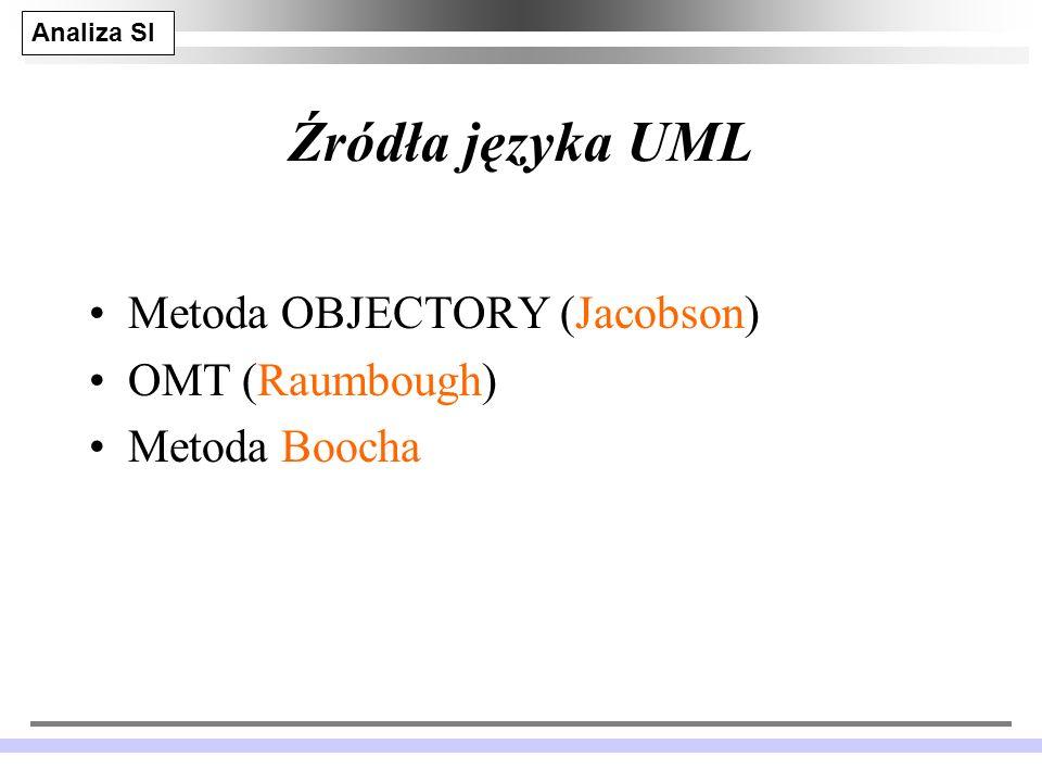 Analiza SI JM 3 Źródła języka UML Metoda OBJECTORY (Jacobson) OMT (Raumbough) Metoda Boocha