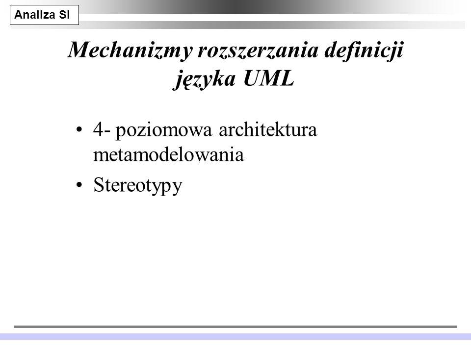 Analiza SI JM 32 Mechanizmy rozszerzania definicji języka UML 4- poziomowa architektura metamodelowania Stereotypy