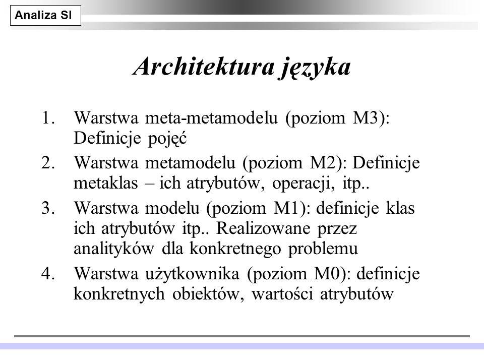 Analiza SI JM 33 Architektura języka 1.Warstwa meta-metamodelu (poziom M3): Definicje pojęć 2.Warstwa metamodelu (poziom M2): Definicje metaklas – ich atrybutów, operacji, itp..