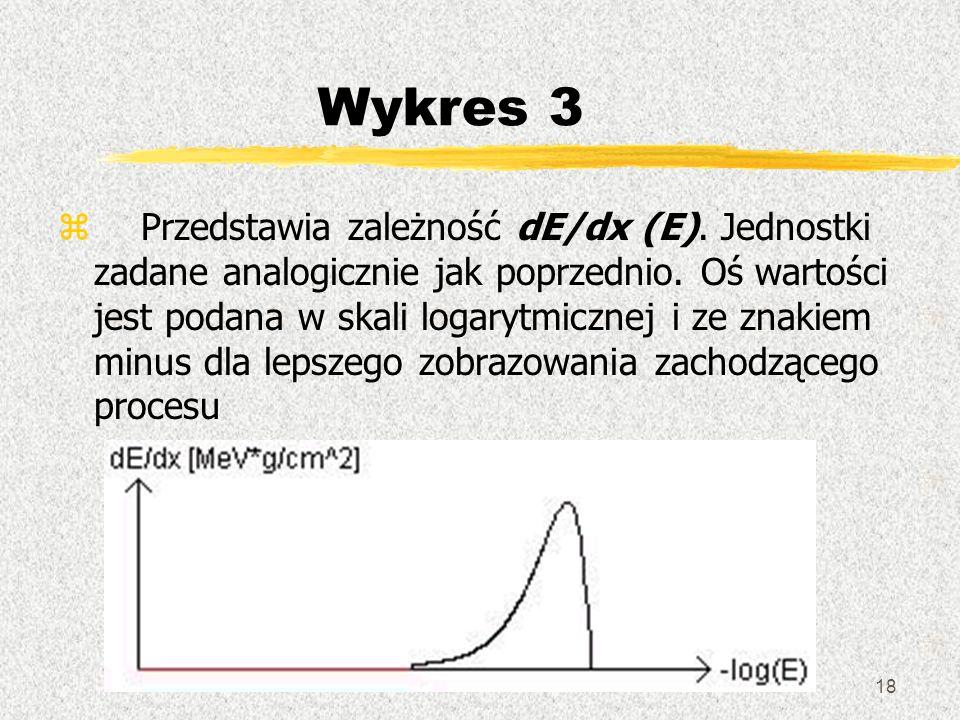 18 Wykres 3 z Przedstawia zależność dE/dx (E). Jednostki zadane analogicznie jak poprzednio. Oś wartości jest podana w skali logarytmicznej i ze znaki