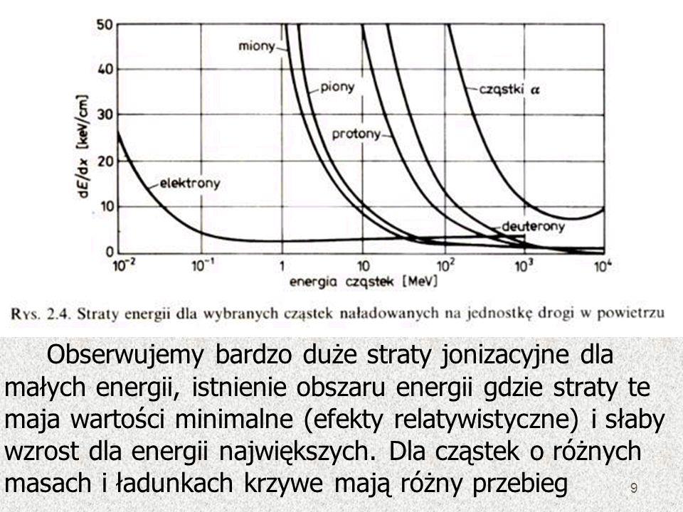 9 Obserwujemy bardzo duże straty jonizacyjne dla małych energii, istnienie obszaru energii gdzie straty te maja wartości minimalne (efekty relatywisty