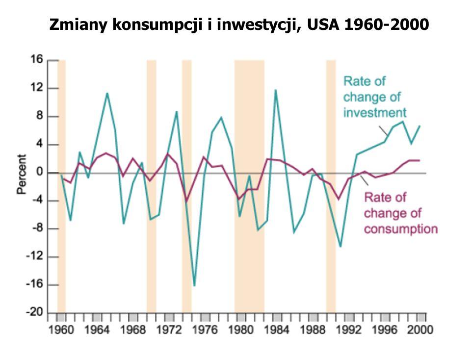 Zmiany konsumpcji i inwestycji, USA 1960-2000