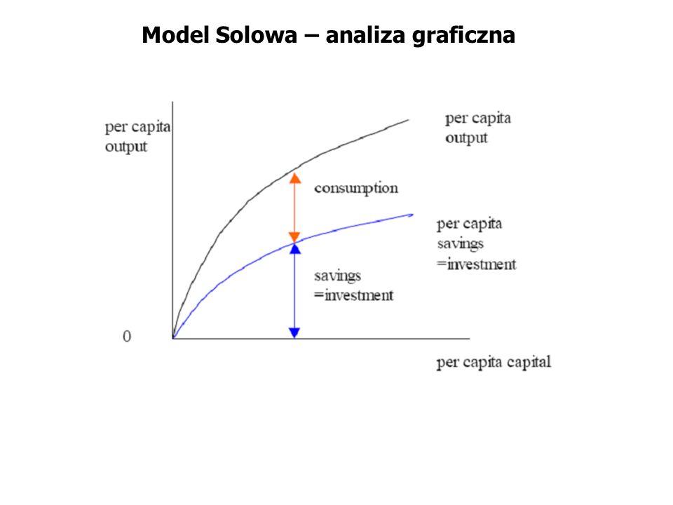 Model Solowa – analiza graficzna