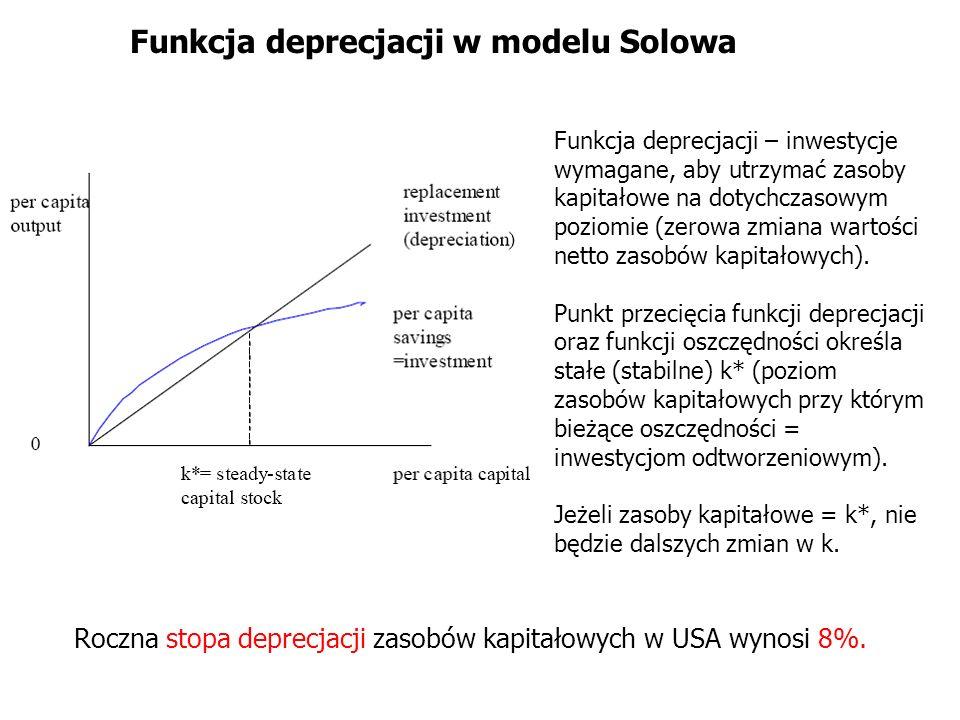 Roczna stopa deprecjacji zasobów kapitałowych w USA wynosi 8%. Funkcja deprecjacji w modelu Solowa Funkcja deprecjacji – inwestycje wymagane, aby utrz