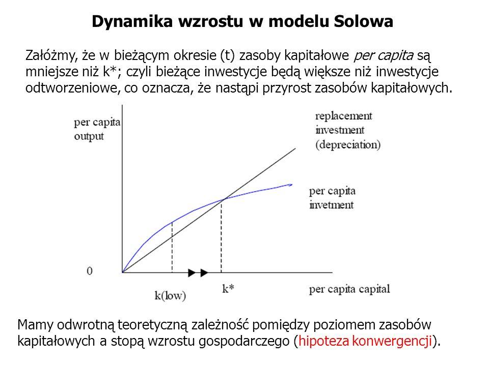 Dynamika wzrostu w modelu Solowa Załóżmy, że w bieżącym okresie (t) zasoby kapitałowe per capita są mniejsze niż k*; czyli bieżące inwestycje będą wię