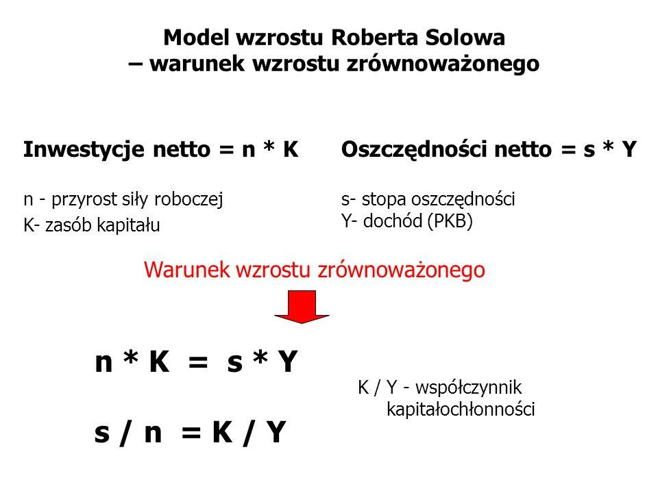 Model wzrostu Roberta Solowa – warunek wzrostu zrównoważonego Inwestycje netto = n * K n - przyrost siły roboczej K- zasób kapitału Oszczędności netto