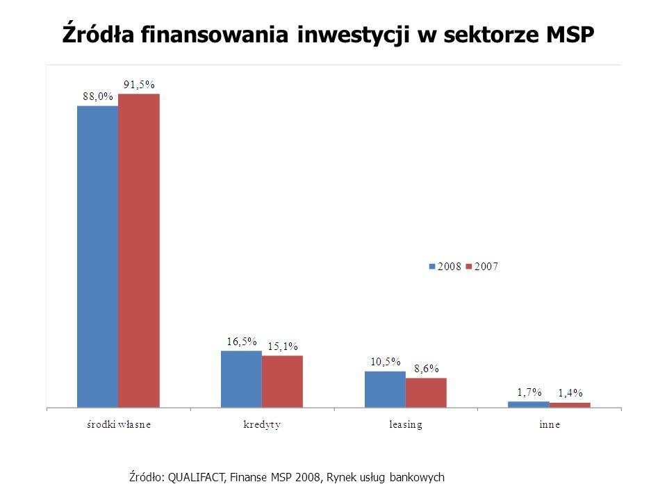 Źródła finansowania inwestycji w sektorze MSP Źródło: QUALIFACT, Finanse MSP 2008, Rynek usług bankowych