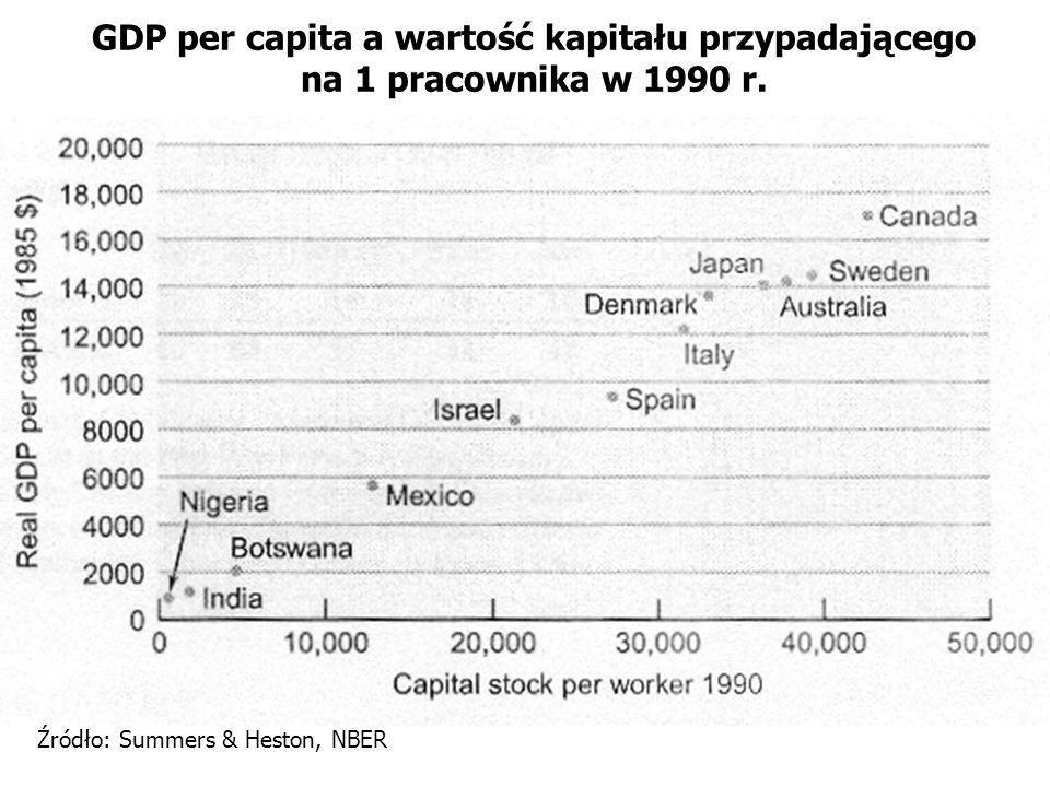 GDP per capita a wartość kapitału przypadającego na 1 pracownika w 1990 r. Źródło: Summers & Heston, NBER