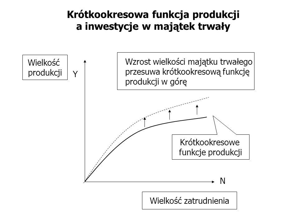 Krótkookresowa funkcja produkcji a inwestycje w majątek trwały N Y Krótkookresowe funkcje produkcji Wielkość produkcji Wielkość zatrudnienia Wzrost wi