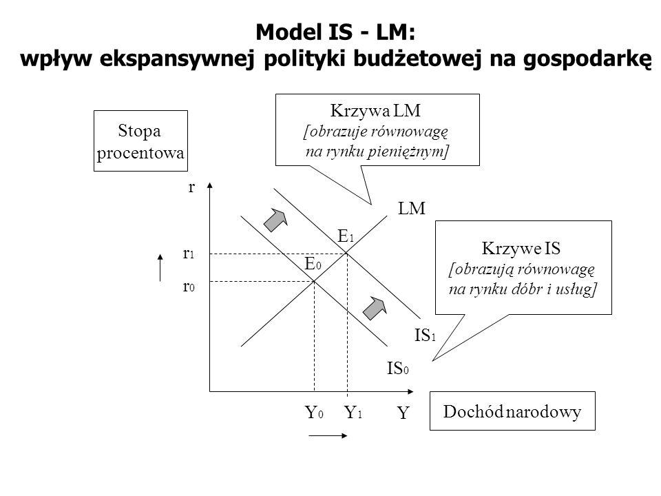 Model IS - LM: wpływ ekspansywnej polityki budżetowej na gospodarkę IS 0 LM Y r Krzywa LM [obrazuje równowagę na rynku pieniężnym] Krzywe IS [obrazują