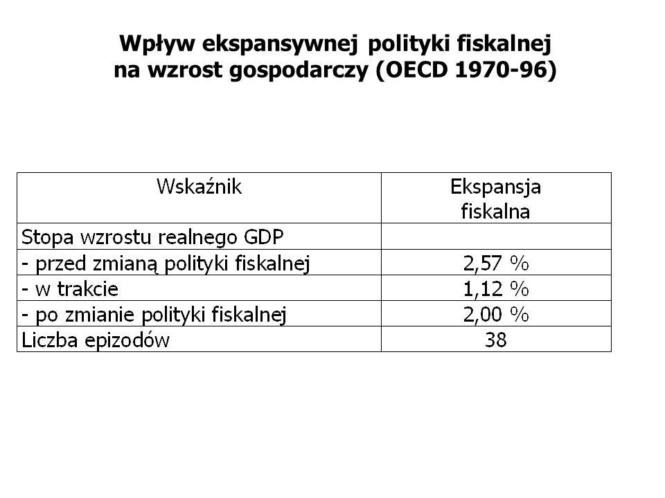Wpływ ekspansywnej polityki fiskalnej na wzrost gospodarczy (OECD 1970-96)
