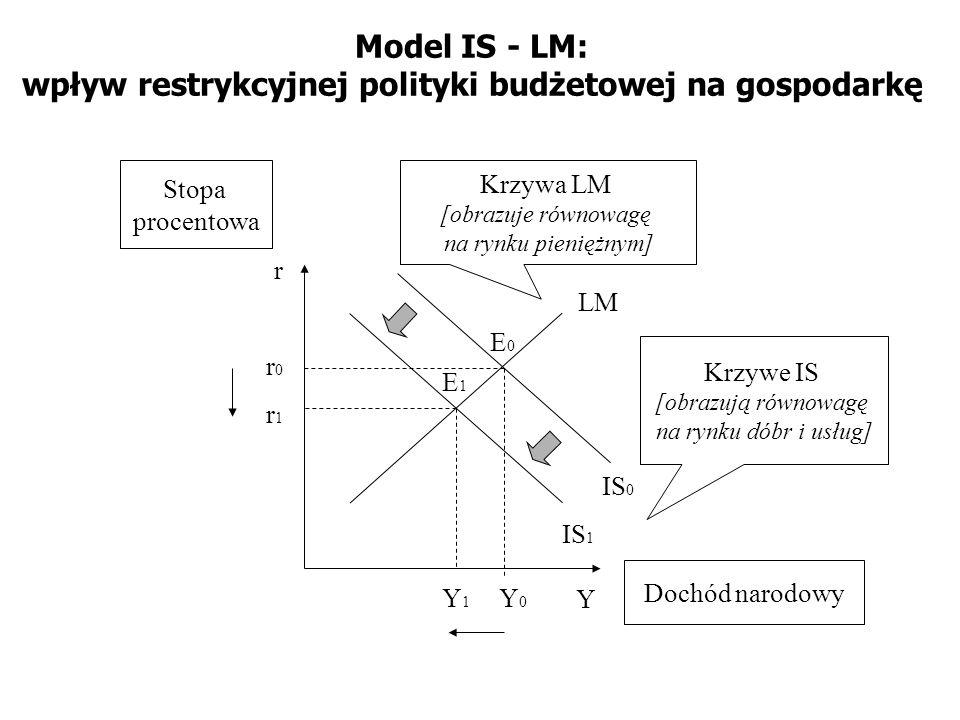 Model IS - LM: wpływ restrykcyjnej polityki budżetowej na gospodarkę IS 1 LM Y r Krzywa LM [obrazuje równowagę na rynku pieniężnym] Krzywe IS [obrazuj