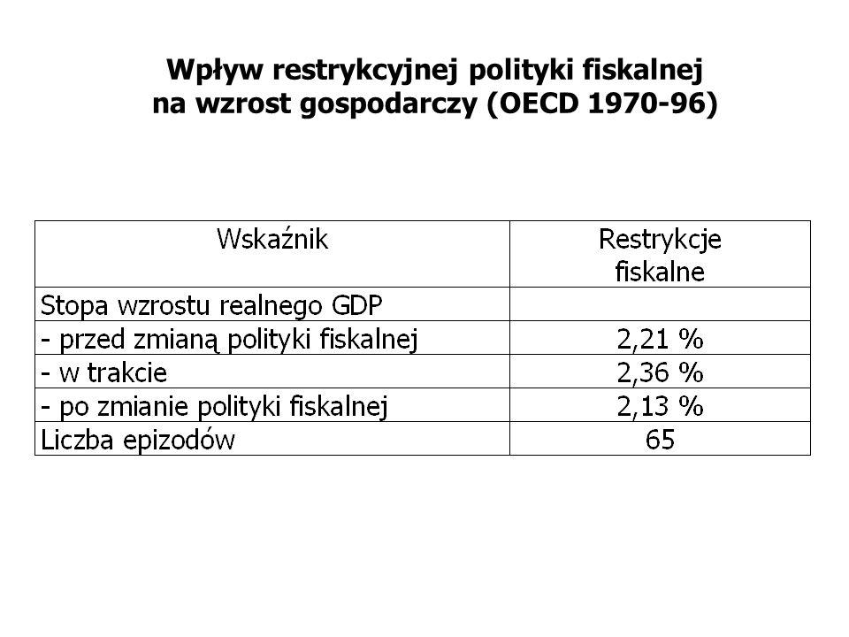 Wpływ restrykcyjnej polityki fiskalnej na wzrost gospodarczy (OECD 1970-96)