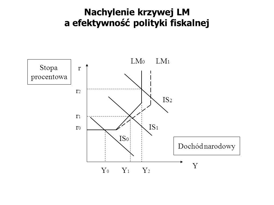 Nachylenie krzywej LM a efektywność polityki fiskalnej IS 0 LM 0 Y r Stopa procentowa Dochód narodowy Y0Y0 r1r1 IS 1 IS 2 Y1Y1 Y2Y2 r0r0 r2r2 LM 1