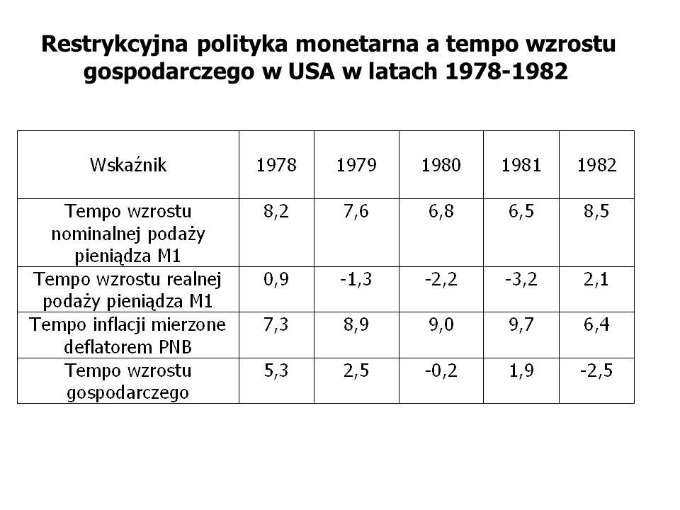 Restrykcyjna polityka monetarna a tempo wzrostu gospodarczego w USA w latach 1978-1982