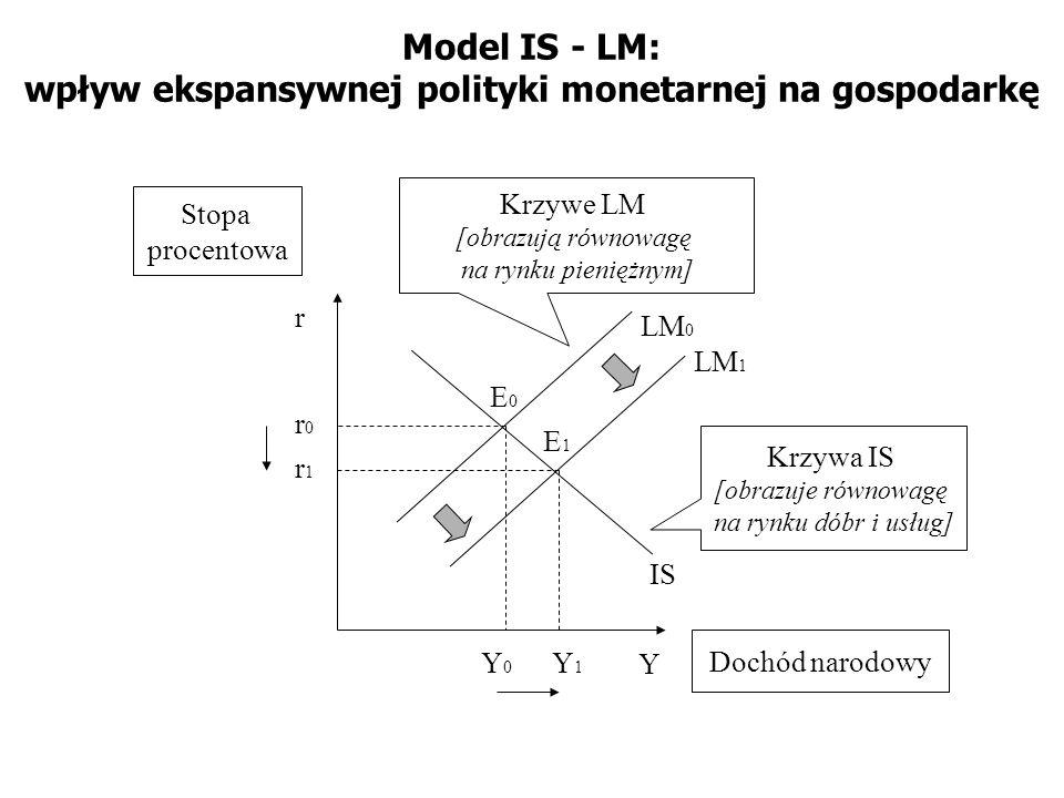 Model IS - LM: wpływ ekspansywnej polityki monetarnej na gospodarkę IS LM 1 Y r Krzywe LM [obrazują równowagę na rynku pieniężnym] Krzywa IS [obrazuje