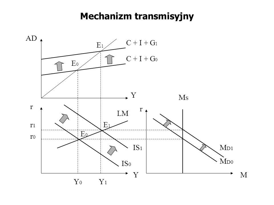 Mechanizm transmisyjny r r1r1 r0r0 E0E0 E1E1 C + I + G 0 IS 0 AD Y Y Y1Y1 Y0Y0 r M D0 M LM M D1 MSMS IS 1 C + I + G 1 E0E0 E1E1