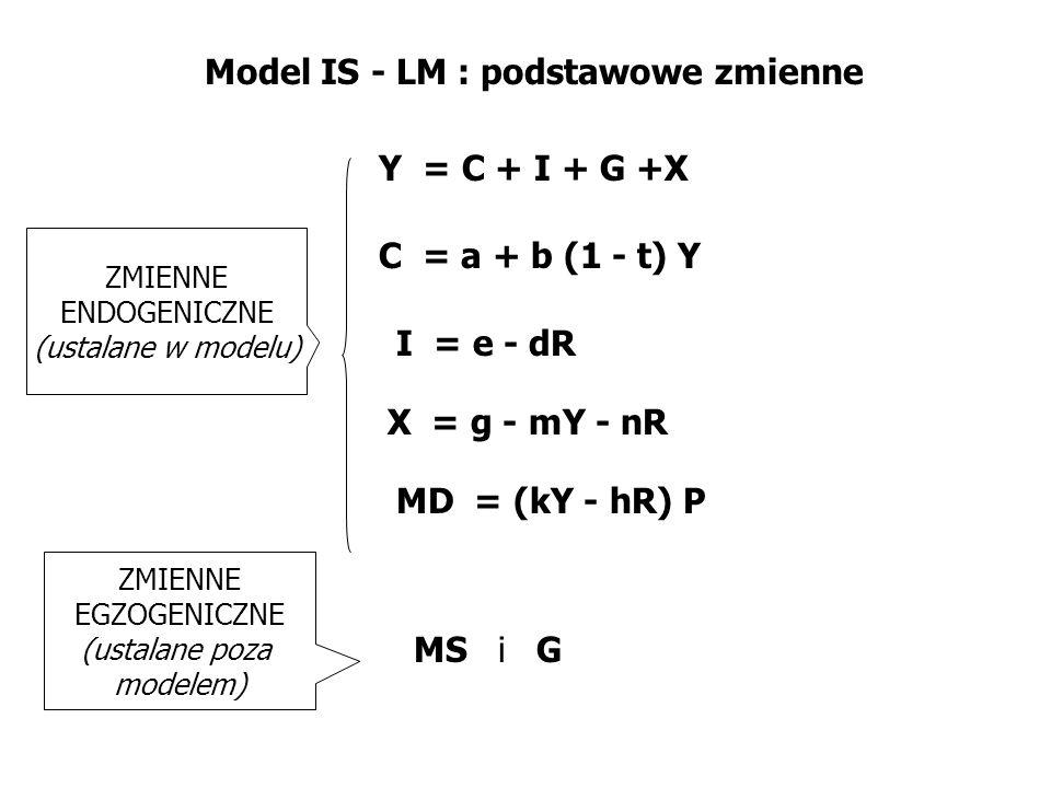 Model IS - LM : podstawowe zmienne C = a + b (1 - t) Y ZMIENNE ENDOGENICZNE (ustalane w modelu) ZMIENNE EGZOGENICZNE (ustalane poza modelem) Y = C + I