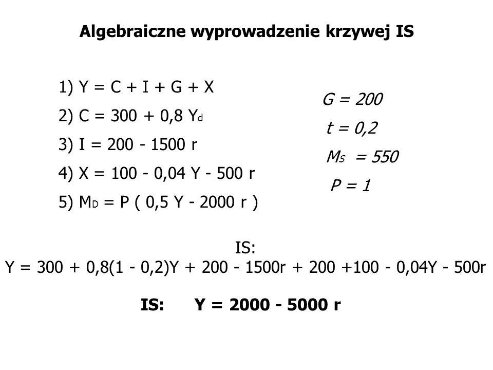 Algebraiczne wyprowadzenie krzywej IS 1) Y = C + I + G + X 2) C = 300 + 0,8 Y d 3) I = 200 - 1500 r 4) X = 100 - 0,04 Y - 500 r 5) M D = P ( 0,5 Y - 2