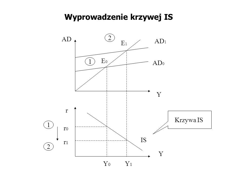 Wyprowadzenie krzywej IS 1 1 r r0r0 r1r1 E0E0 E1E1 AD 0 AD 1 IS AD Y Y Y1Y1 Y0Y0 2 2 Krzywa IS