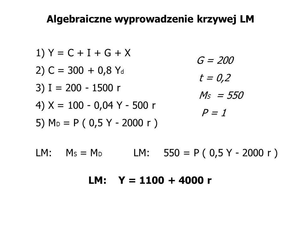 Algebraiczne wyprowadzenie krzywej LM 1) Y = C + I + G + X 2) C = 300 + 0,8 Y d 3) I = 200 - 1500 r 4) X = 100 - 0,04 Y - 500 r 5) M D = P ( 0,5 Y - 2