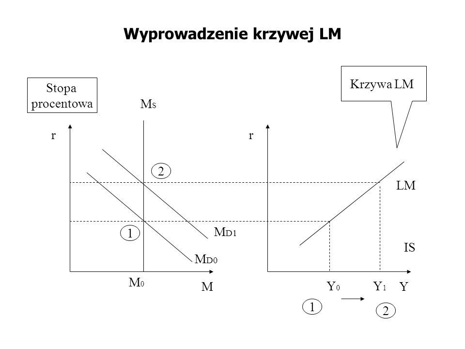 Wyprowadzenie krzywej LM M D0 M r M0M0 IS Y r Krzywa LM Stopa procentowa Y0Y0 LM Y1Y1 M D1 1 1 2 2 MSMS