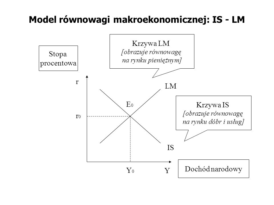 Model równowagi makroekonomicznej: IS - LM IS LM Y r Krzywa LM [obrazuje równowagę na rynku pieniężnym] Krzywa IS [obrazuje równowagę na rynku dóbr i