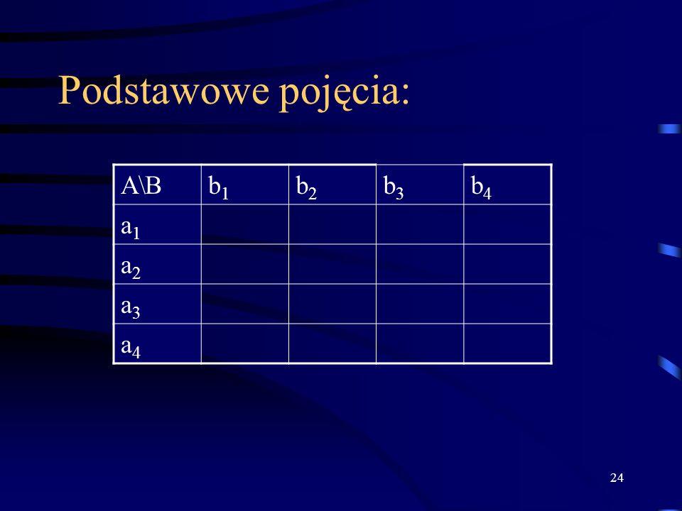 24 Podstawowe pojęcia: A\Bb1b1 b2b2 b3b3 b4b4 a1a1 a2a2 a3a3 a4a4