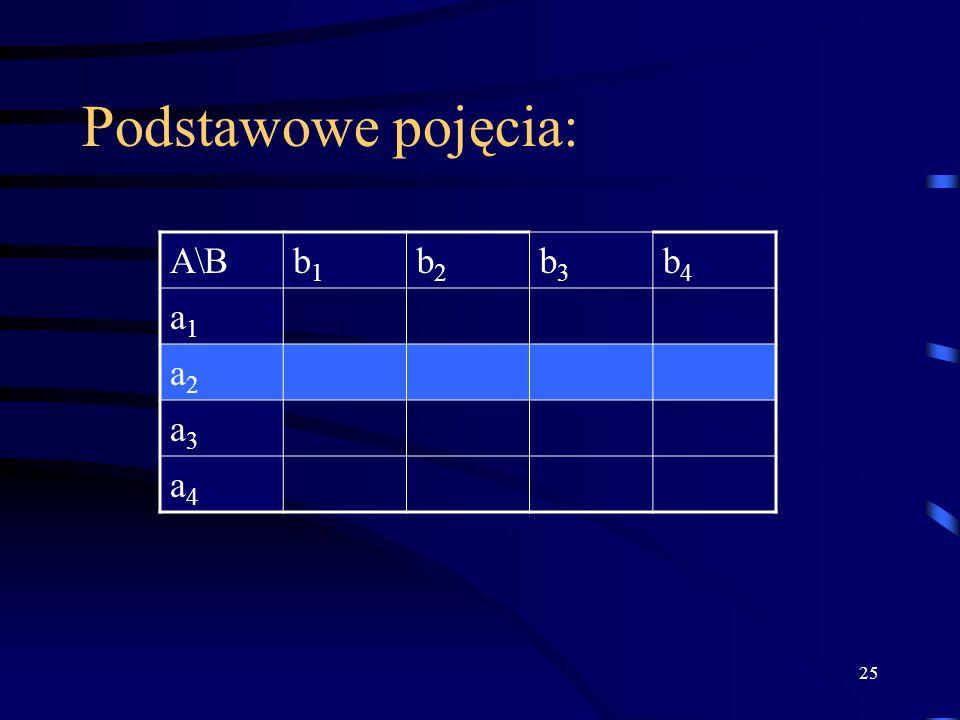25 Podstawowe pojęcia: A\Bb1b1 b2b2 b3b3 b4b4 a1a1 a2a2 a3a3 a4a4