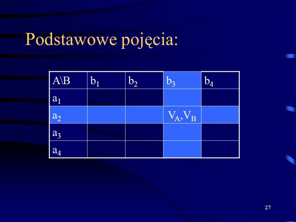 27 Podstawowe pojęcia: A\Bb1b1 b2b2 b3b3 b4b4 a1a1 a2a2 V A,V B a3a3 a4a4