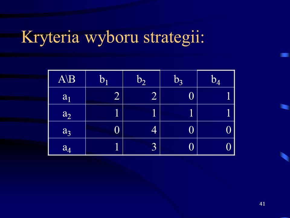 41 Kryteria wyboru strategii: A\Bb1b1 b2b2 b3b3 b4b4 a1a1 2201 a2a2 1111 a3a3 0400 a4a4 1300