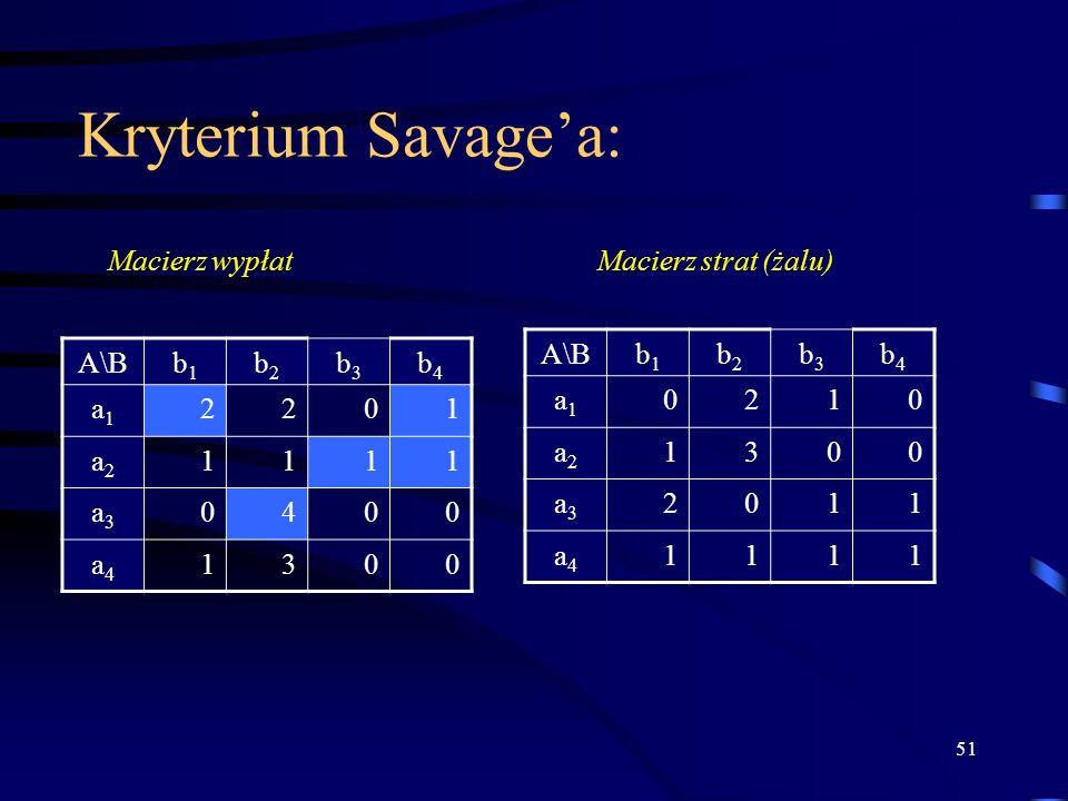 51 Kryterium Savagea: A\Bb1b1 b2b2 b3b3 b4b4 a1a1 2201 a2a2 1111 a3a3 0400 a4a4 1300 b1b1 b2b2 b3b3 b4b4 a1a1 0210 a2a2 1300 a3a3 2011 a4a4 1111 Macie