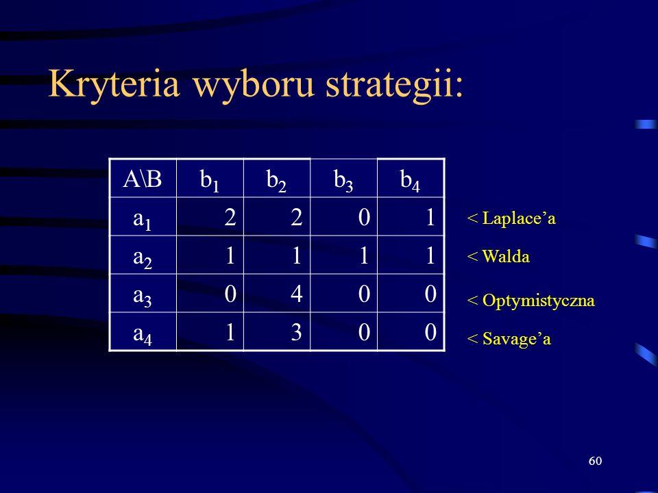 60 Kryteria wyboru strategii: A\Bb1b1 b2b2 b3b3 b4b4 a1a1 2201 a2a2 1111 a3a3 0400 a4a4 1300 < Laplacea < Walda < Optymistyczna < Savagea