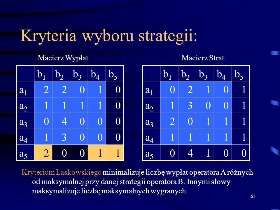 61 Kryteria wyboru strategii: b1b1 b2b2 b3b3 b4b4 b5b5 a1a1 22010 a2a2 11110 a3a3 04000 a4a4 13000 a5a5 20011 b1b1 b2b2 b3b3 b4b4 b5b5 a1a1 02101 a2a2