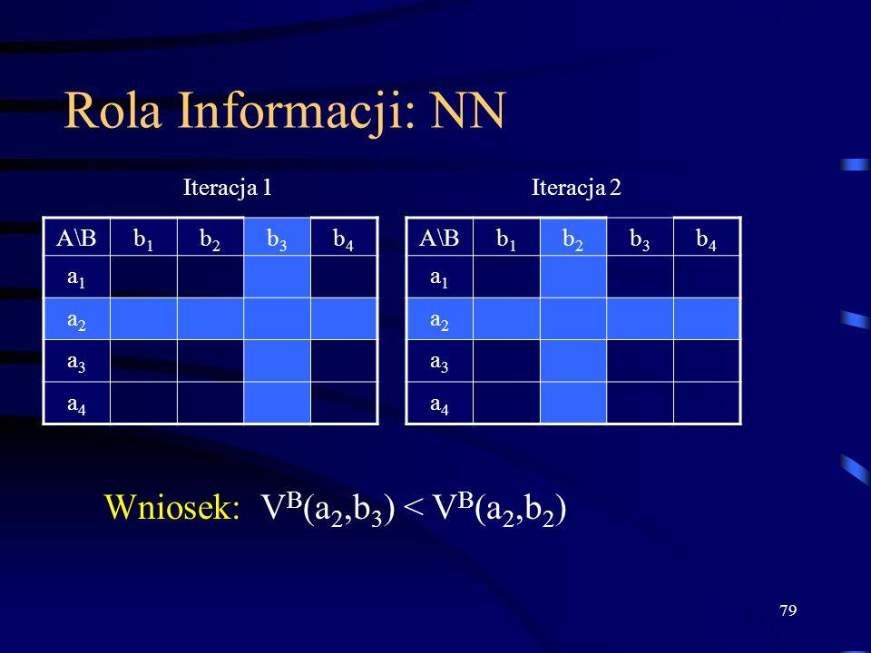 79 Rola Informacji: NN A\Bb1b1 b2b2 b3b3 b4b4 a1a1 a2a2 a3a3 a4a4 b1b1 b2b2 b3b3 b4b4 a1a1 a2a2 a3a3 a4a4 Iteracja 2Iteracja 1 Wniosek: V B (a 2,b 3 )